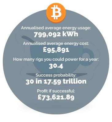Restaurant energy usage