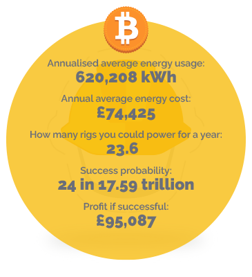 Construction business energy usage