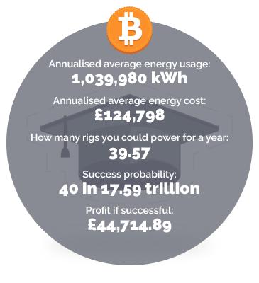 Education energy usage