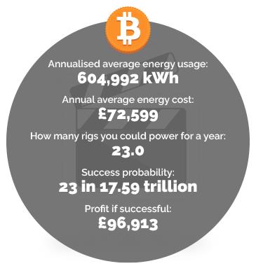 Entertainment energy usage