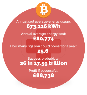 Healthcare energy usage