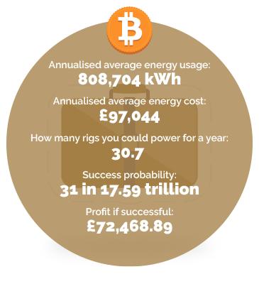 Hospitality industry energy usage