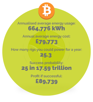 Recreation business energy usage
