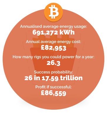 Takeaway energy usage