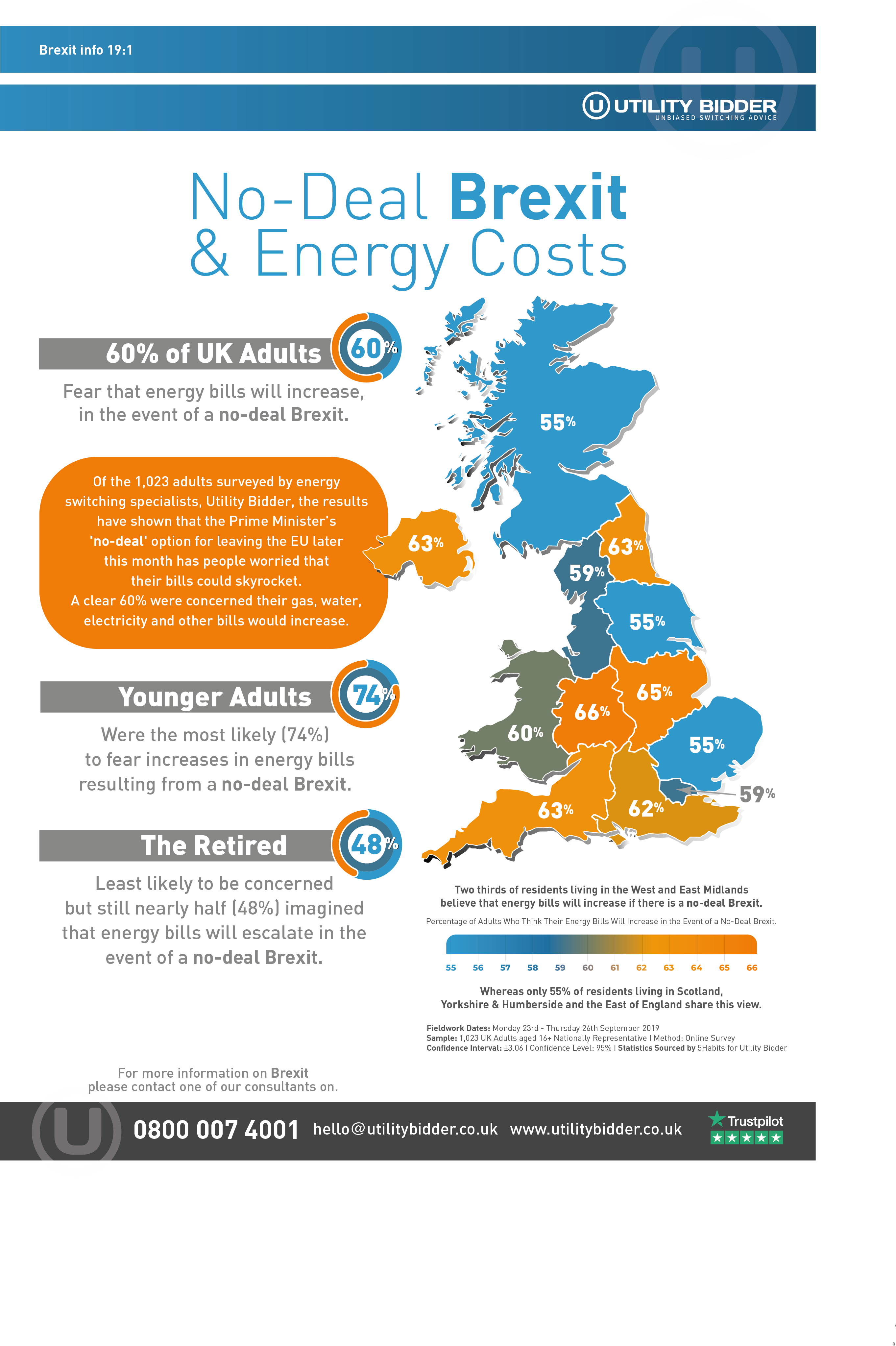 Brexit energy prices