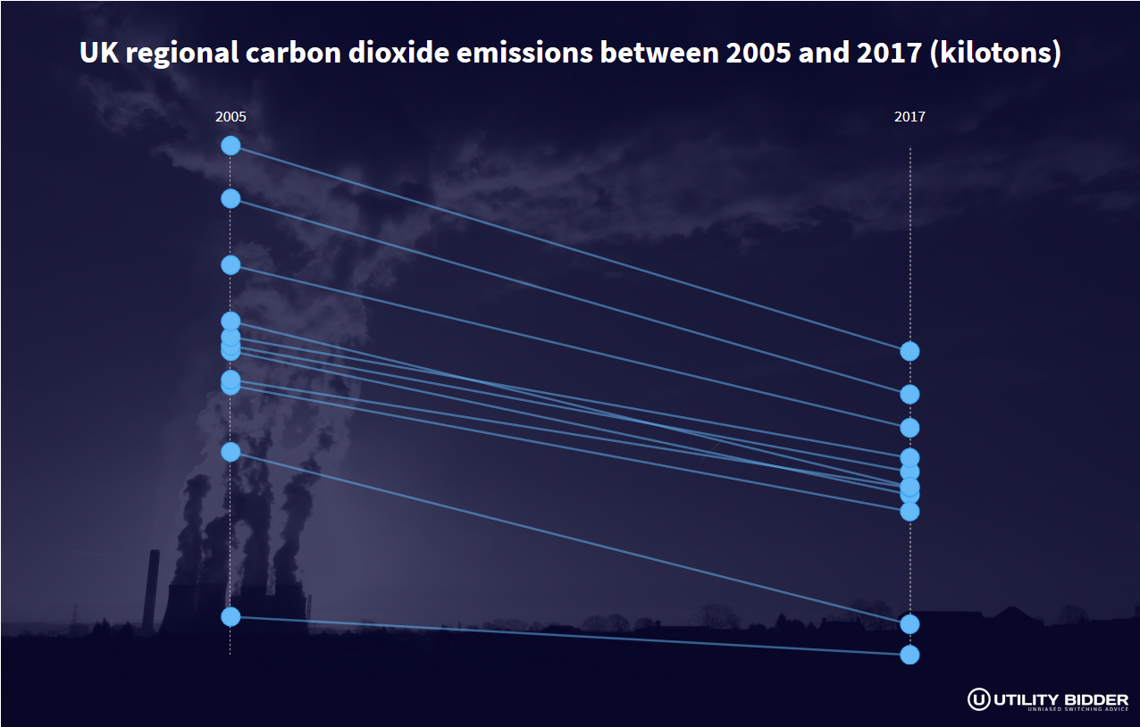 The Great British Race to Net-Zero Carbon Emissions
